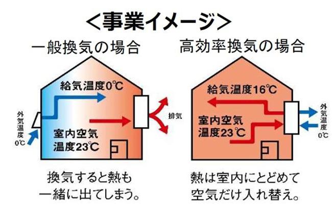 高機能(効率)換気設備