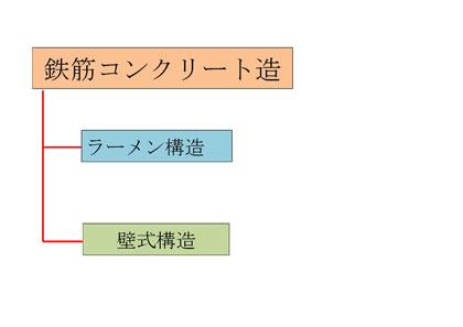 鉄筋コンクリート造 工法
