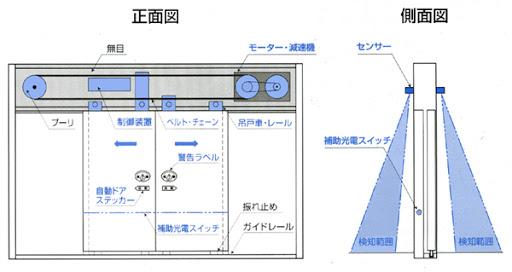 自動ドアの構造